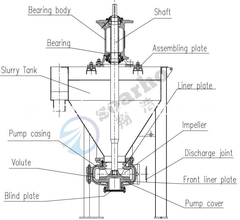 AF Froth Pump construction 2-4